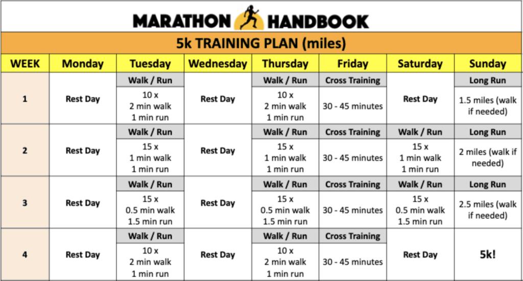 5k training plan miles
