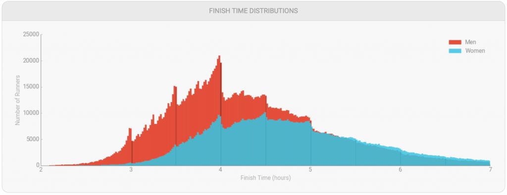what is a good marathon time - marastats