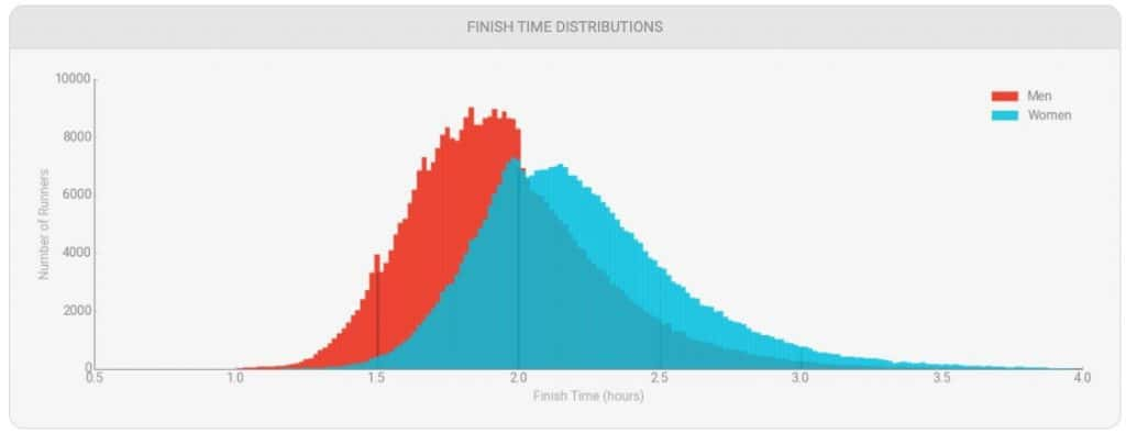 Average Marathon Times, sorted by demographics [+ Half Marathons] 1