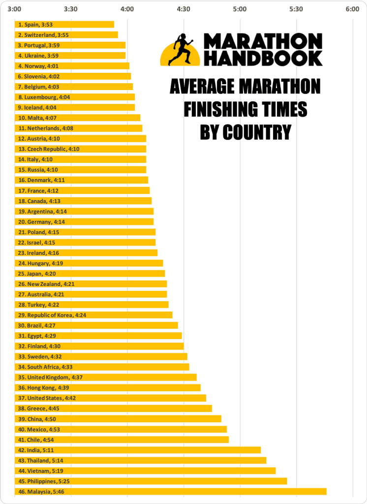 what is the average marathon time by country