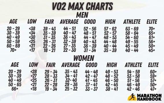 VO2 Max Charts