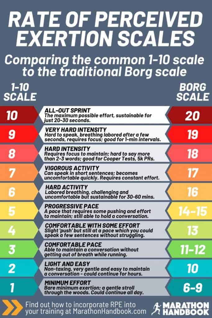 Borg RPE Scale comparison