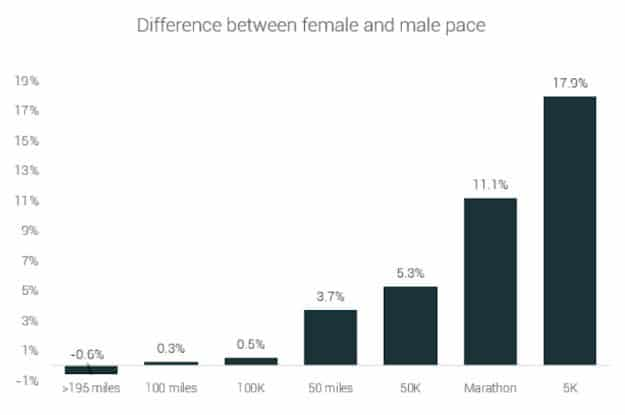 7 Bizarre and Interesting Facts About Long Distance Running 1